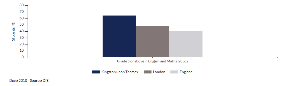 Student achievement in GCSEs for Kingston upon Thames for 2018