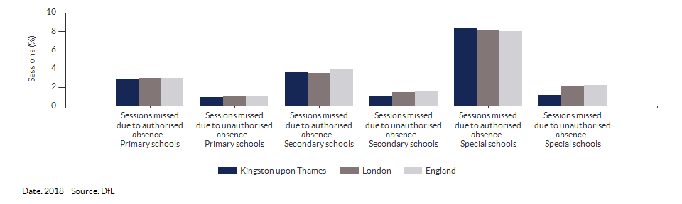 Absences in primary and secondary schools for Kingston upon Thames for 2018