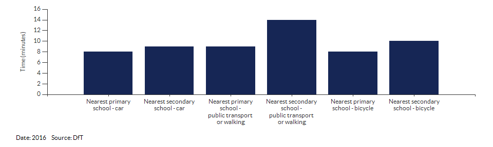 Travel time to the nearest primary or secondary school for Kingston upon Thames for 2016