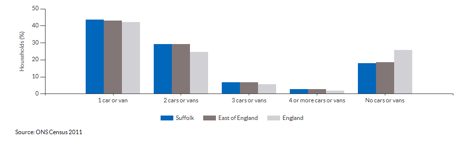 Number of cars or vans per household in Suffolk for 2011