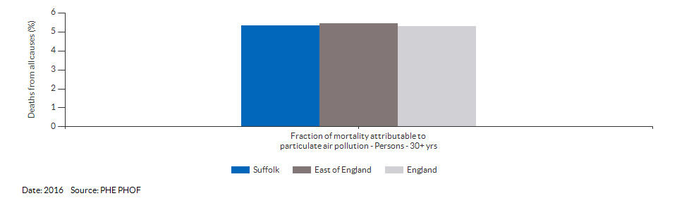 Fraction of mortality attributable to particulate air pollution for Suffolk for 2016