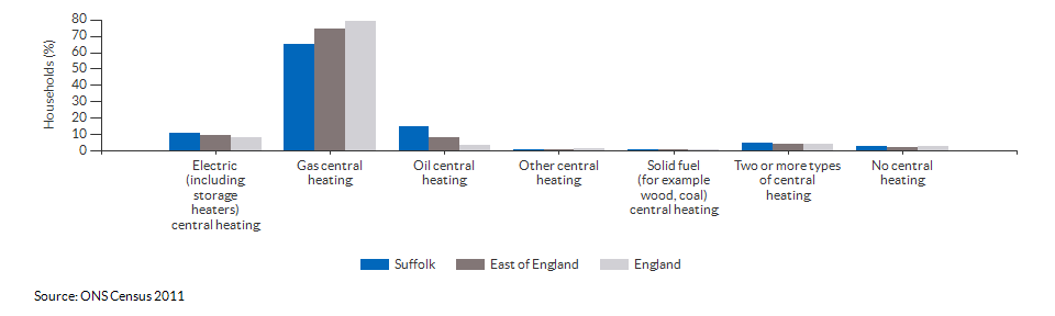Household central heating in Suffolk for 2011