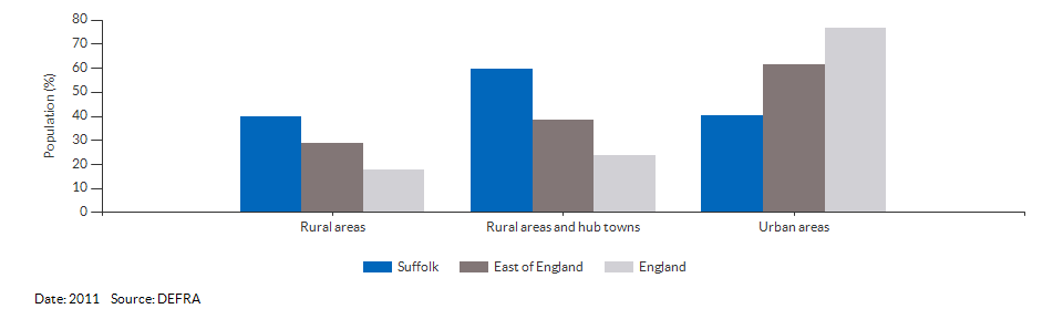 Percentage of the population living in urban and rural areas for Suffolk for 2011