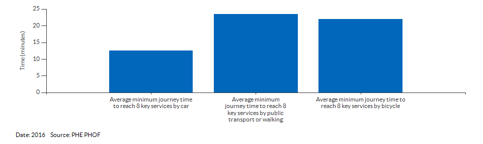 Average minimum journey time to reach 8 key services for Suffolk for 2016