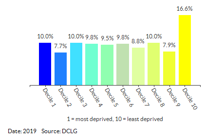 Proportion of LSOAs in Suffolk by IDACI Decile
