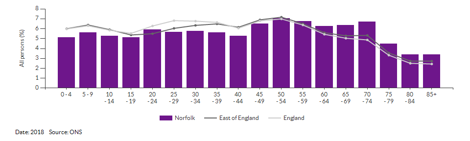 5-year age group population estimates for Norfolk for 2018