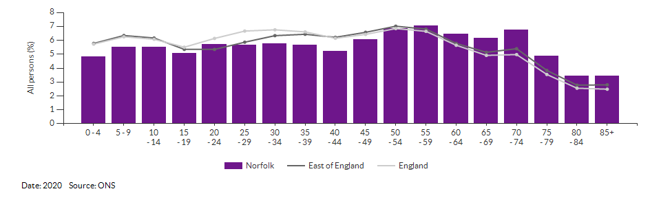 5-year age group population estimates for Norfolk for 2020