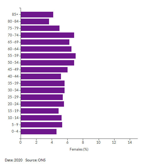 5-year age group female population estimates for Norfolk for 2020
