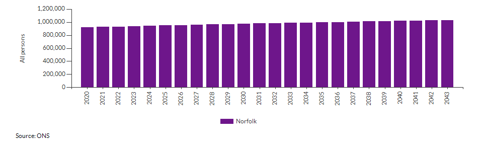 Population projections for Norfolk for all persons