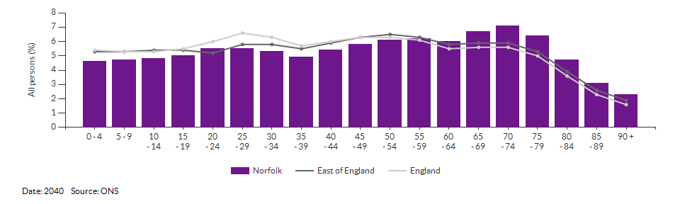 5-year age group population projections for Norfolk for 2040