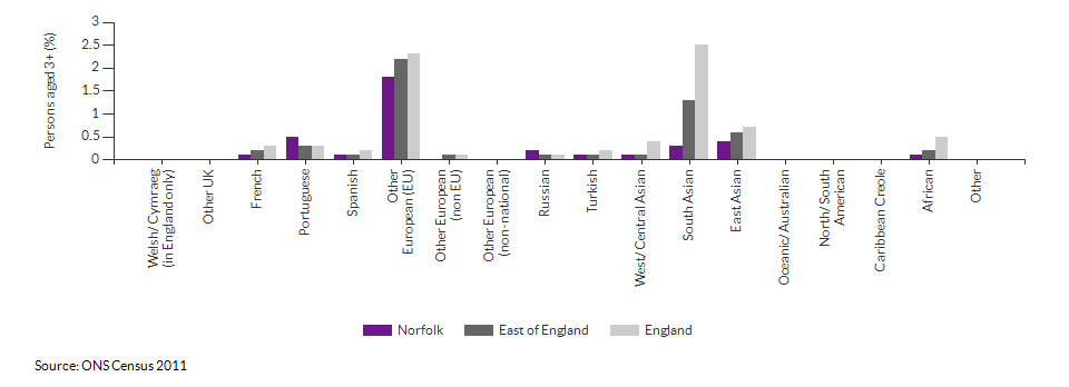 Country of birth in Norfolk for 2011