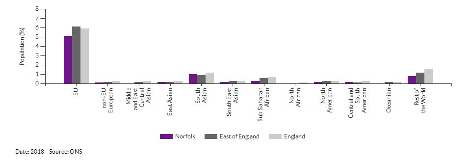 Nationality (non-UK breakdown) for Norfolk for 2018