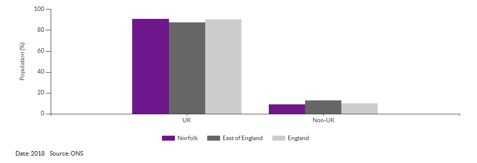 Country of birth (UK and non-UK) for Norfolk for 2018