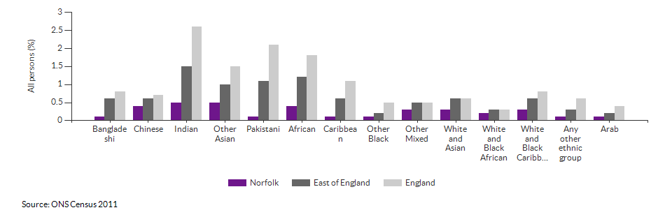 Self-reported health for Norfolk for 2011