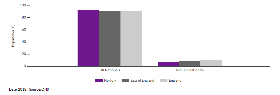 Nationality (UK and non-UK) for Norfolk for 2018