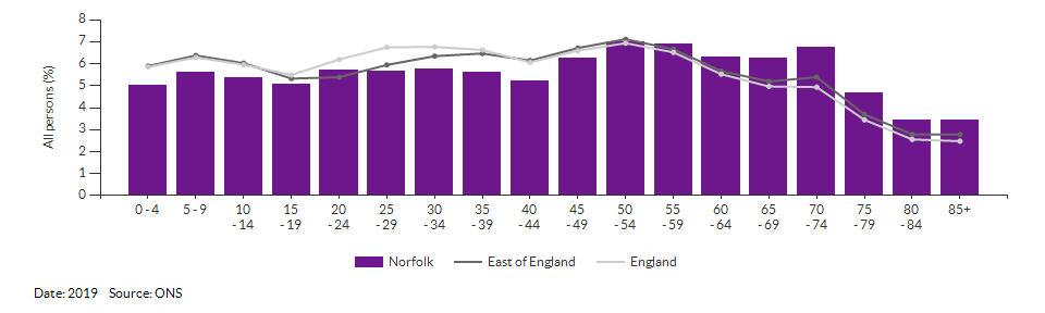 5-year age group population estimates for Norfolk for 2019