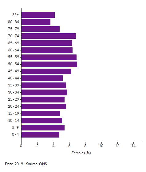 5-year age group female population estimates for Norfolk for 2019