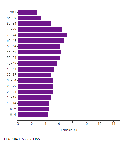 5-year age group female population projections for Norfolk for 2040