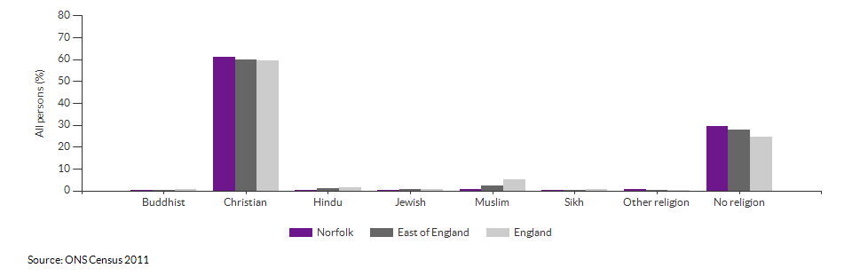 Religion in Norfolk for 2011