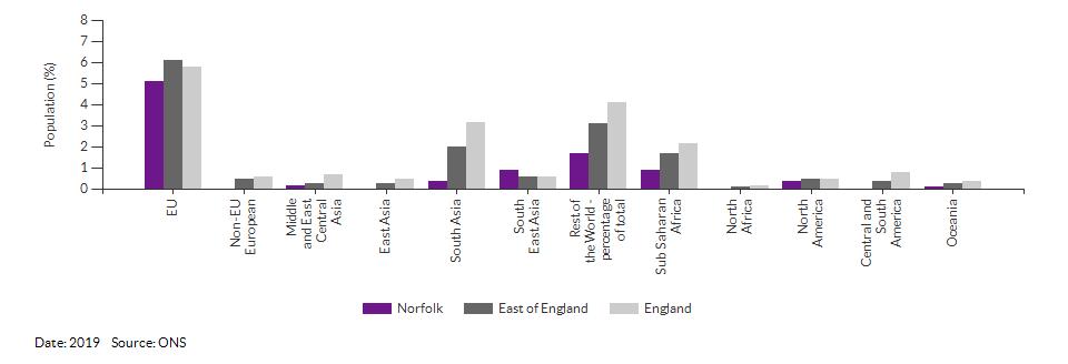 Country of birth (non-UK breakdown) for Norfolk for 2019