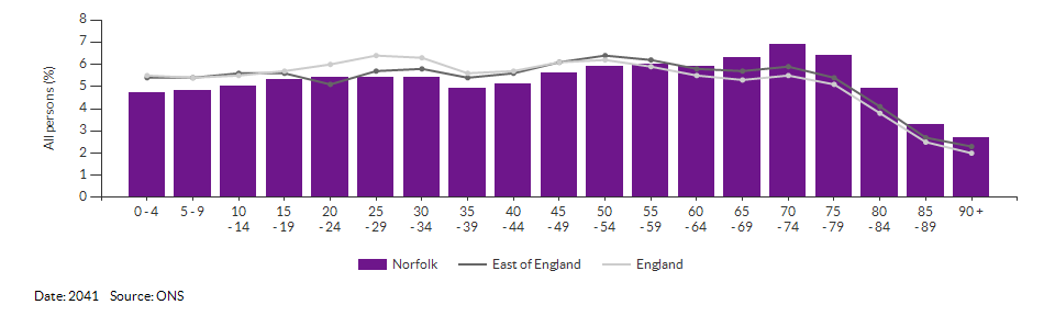 5-year age group population projections for Norfolk for 2041