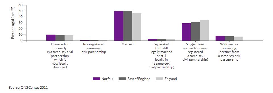 Marital and civil partnership status in Norfolk for 2011