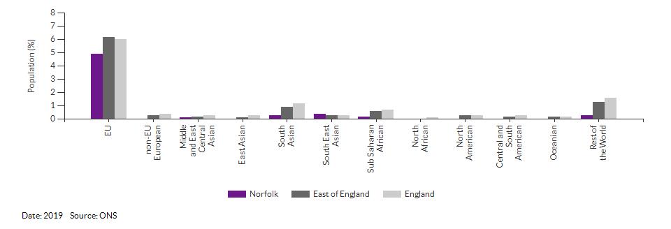 Nationality (non-UK breakdown) for Norfolk for 2019