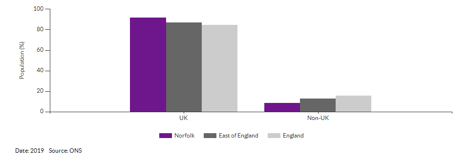 Country of birth (UK and non-UK) for Norfolk for 2019