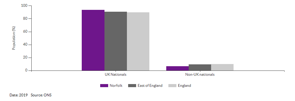 Nationality (UK and non-UK) for Norfolk for 2019