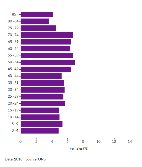 5-year age group female population estimates for Norfolk for 2018