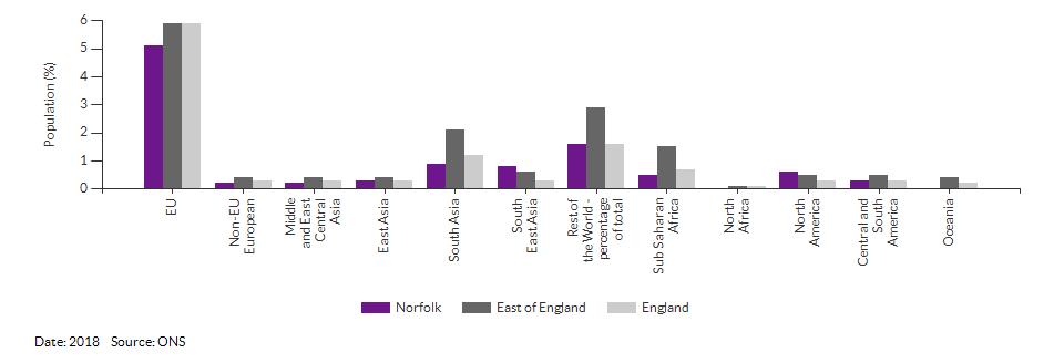 Country of birth (non-UK breakdown) for Norfolk for 2018