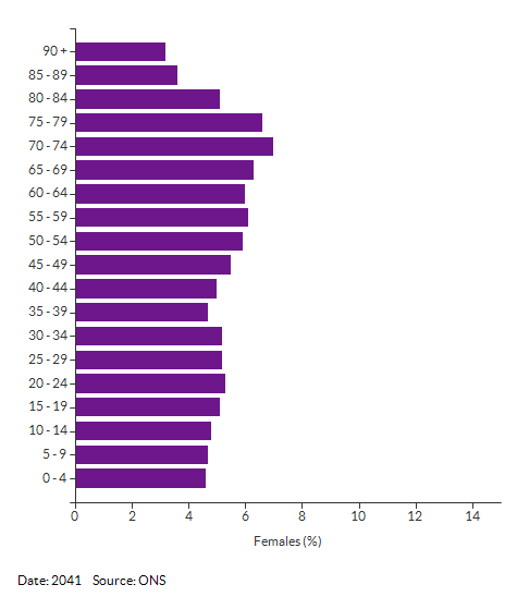 5-year age group female population projections for Norfolk for 2041