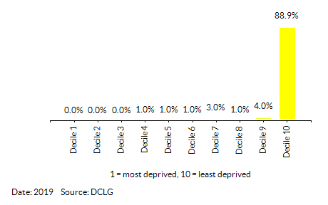Proportion of LSOAs in Wokingham by Health Deprivation and Disability Decile