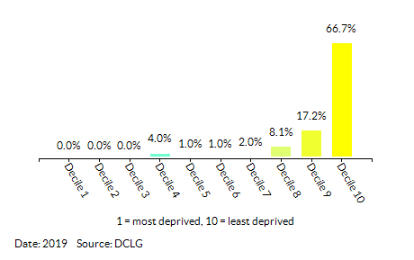 Proportion of LSOAs in Wokingham by Index of Multiple Deprivation (IMD) Decile