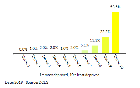 Proportion of LSOAs in  Wokingham by Employment Decile