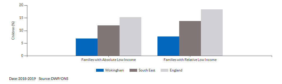 Percentage of children in low income families for Wokingham for 2018-2019