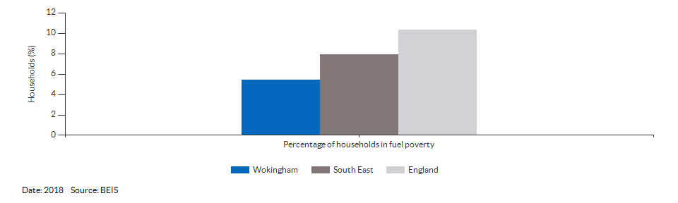 Households in fuel poverty for Wokingham for 2018