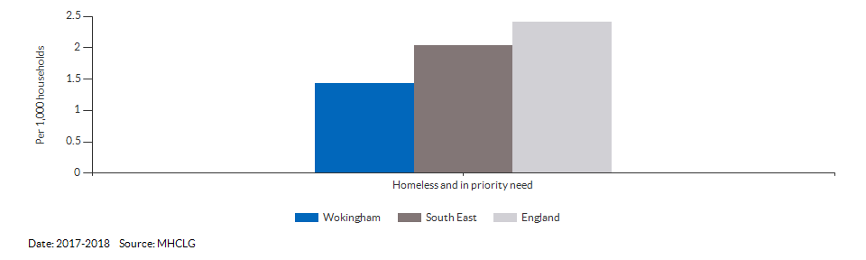 Homeless and in priority need for Wokingham for 2017-2018