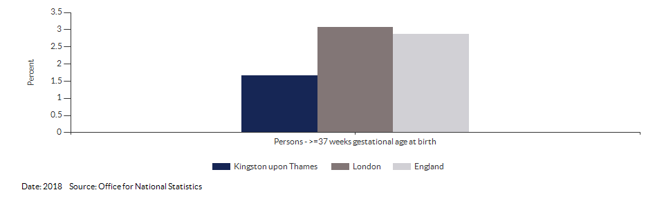 % of all live births at term with low birth weight for Kingston upon Thames for 2018