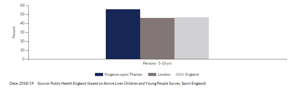 Percentage of physically active children and young people for Kingston upon Thames for 2018/19
