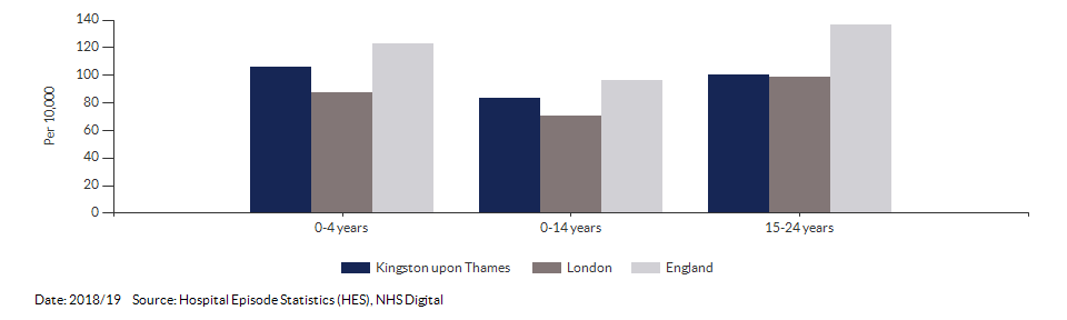 Hospital admissions caused by unintentional and deliberate injuries in children for Kingston upon Thames for 2018/19