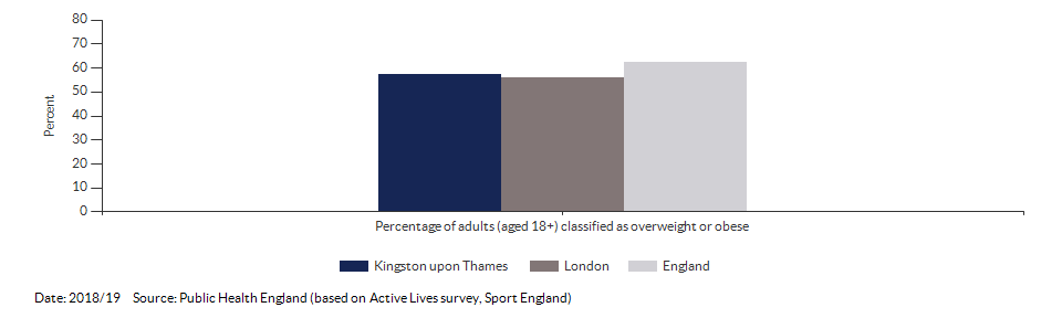 Percentage of adults (aged 18+) classified as overweight or obese for Kingston upon Thames for 2018/19