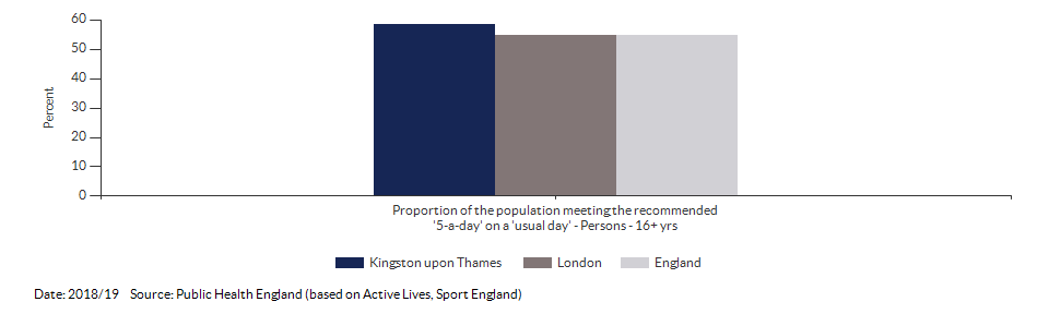 Proportion of the population meeting the recommended '5-a-day' on a 'usual day' (adults) for Kingston upon Thames for 2018/19