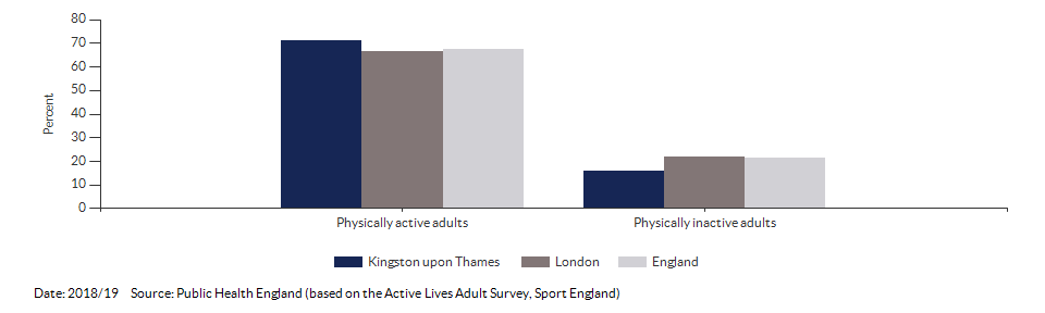 Percentage of physically active and inactive adults for Kingston upon Thames for 2018/19