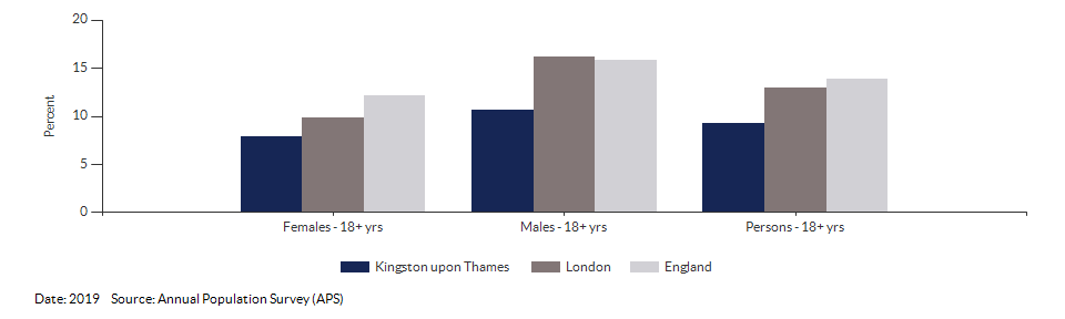 Smoking Prevalence in adults (18+) - current smokers (APS) for Kingston upon Thames for 2019