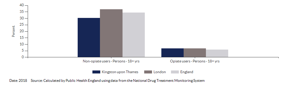 Successful completion of drug treatment in adults for Kingston upon Thames for 2018