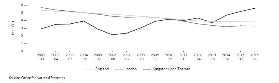 Infant mortality for Kingston upon Thames over time