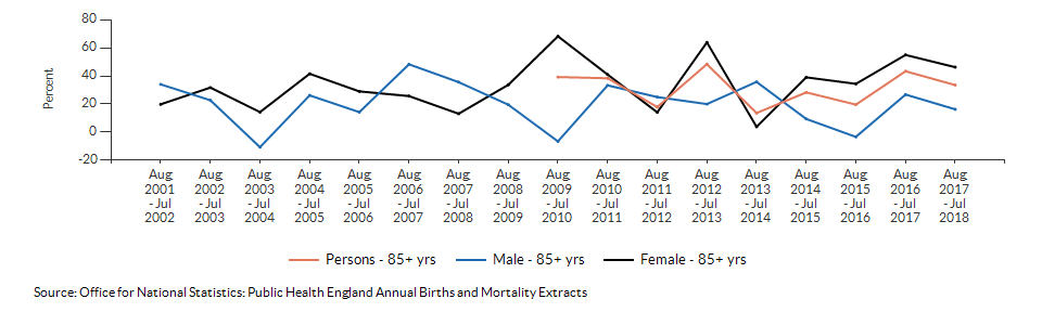 Excess winter deaths index (age 85+) for Kingston upon Thames over time