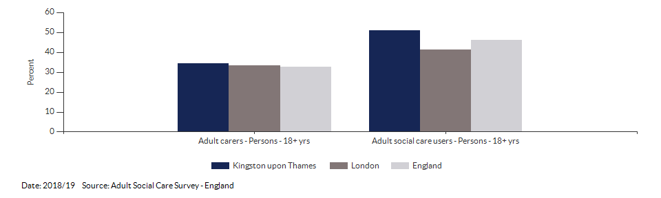 Percentage of adult social care users who have as much social contact as they would like for Kingston upon Thames for 2018/19