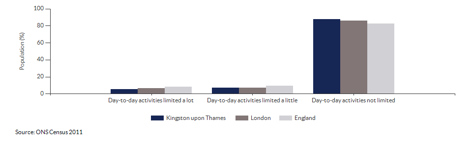 Persons with limited day-to-day activity in Kingston upon Thames for 2011